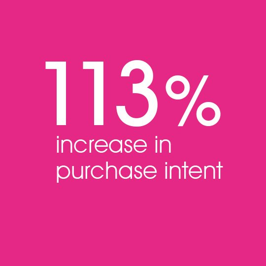 Increased purchase intent