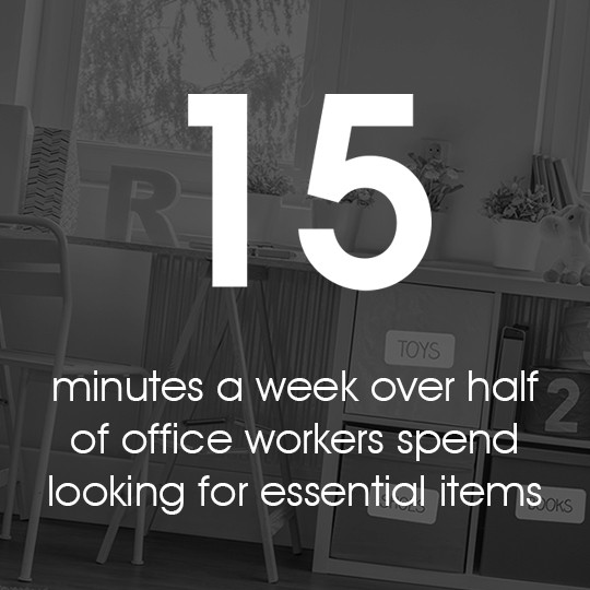 15 minutes a week over half of office workers spend looking for essential items