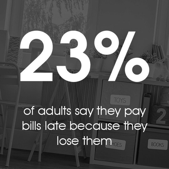 23% of adults say they pay bills late because they lose them