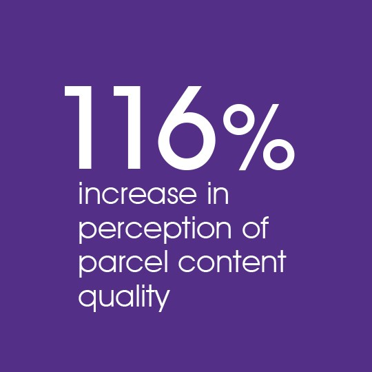116% increase in perception of parcel content quality