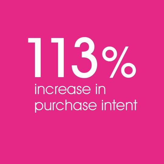 113% increase in purchase intent
