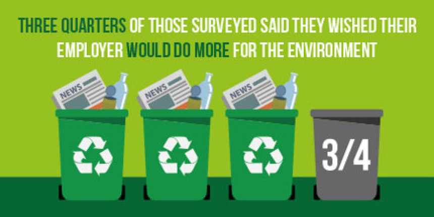 Three quarters of those surveyed said they wished their employer would do more for the environment.