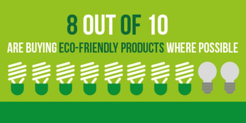 8 out of ten are buying eco-friendly products where possible.